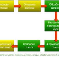 Что нужно для web сервера. Принципы функционирования веб-сервера